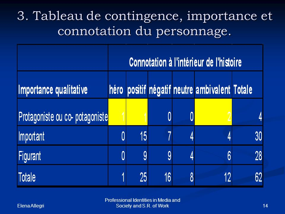 Elena Allegri 14 Professional Identities in Media and Society and S.R. of Work 3. Tableau de contingence, importance et connotation du personnage.