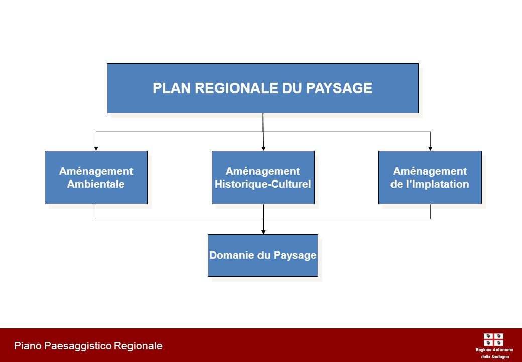 Aménagement Ambientale - Composantes du paysage di valeur ambientale Regione Autonoma della Sardegna Piano Paesaggistico Regionale