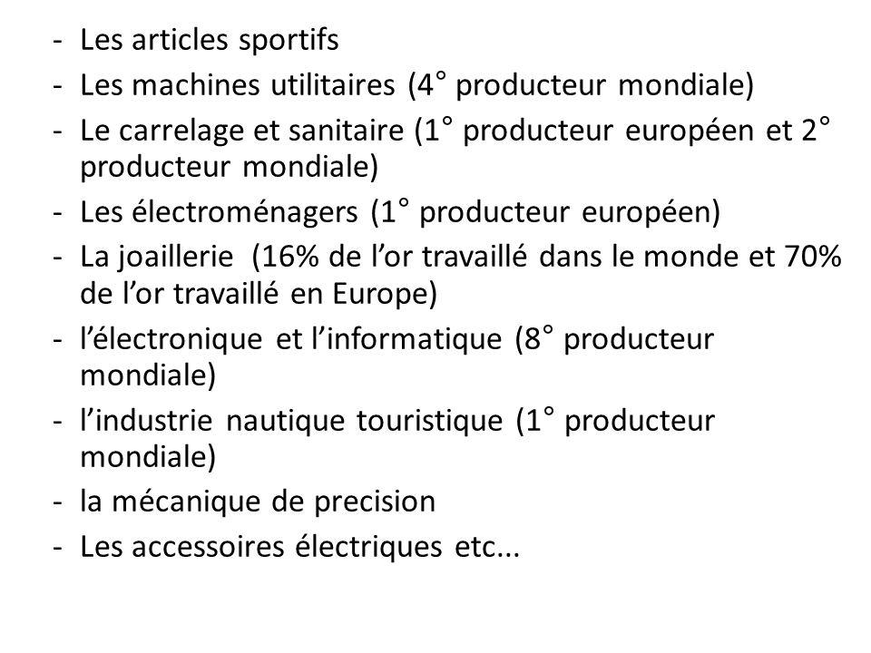 -Les articles sportifs -Les machines utilitaires (4° producteur mondiale) -Le carrelage et sanitaire (1° producteur européen et 2° producteur mondiale