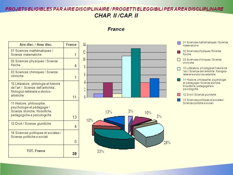 Aire disc. / Area disc.France 01 Sciences mathématiques / Scienze matematiche 1 02 Sciences physiques / Scienze fisiche 4 03 Sciences chimiques / Scie