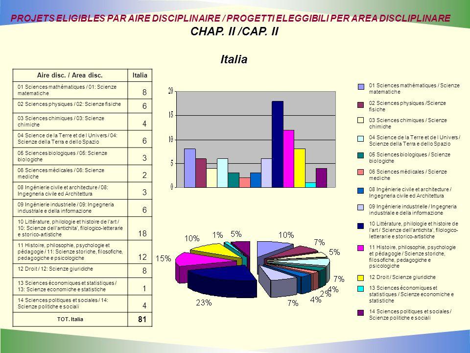 Aire disc. / Area disc.Italia 01 Sciences mathématiques / 01: Scienze matematiche 8 02 Sciences physiques / 02: Scienze fisiche 6 03 Sciences chimique
