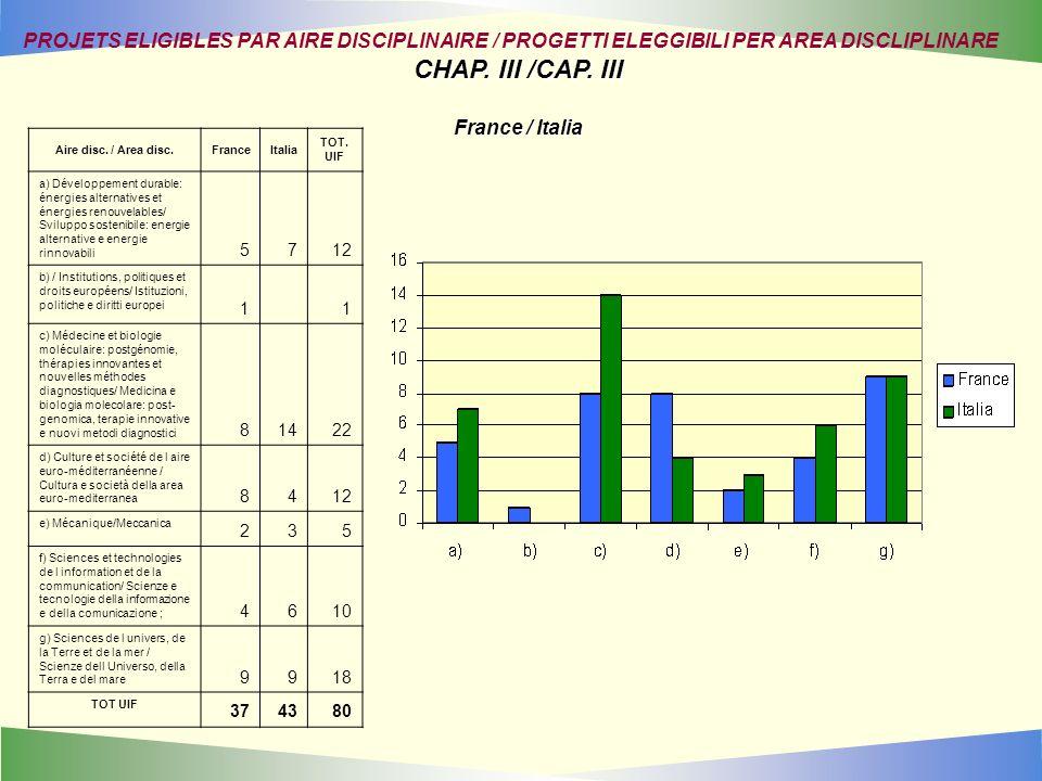 Aire disc. / Area disc.FranceItalia TOT. UIF a) Développement durable: énergies alternatives et énergies renouvelables/ Sviluppo sostenibile: energie