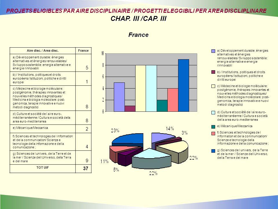 Aire disc. / Area disc.France a) Développement durable: énergies alternatives et énergies renouvelables/ Sviluppo sostenibile: energie alternative e e