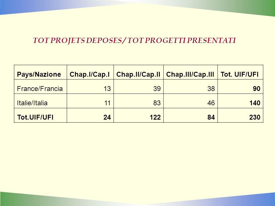 TOT PROJETS DEPOSES / TOT PROGETTI PRESENTATI Pays/NazioneChap.I/Cap.IChap.II/Cap.IIChap.III/Cap.IIITot. UIF/UFI France/Francia13393890 Italie/Italia1