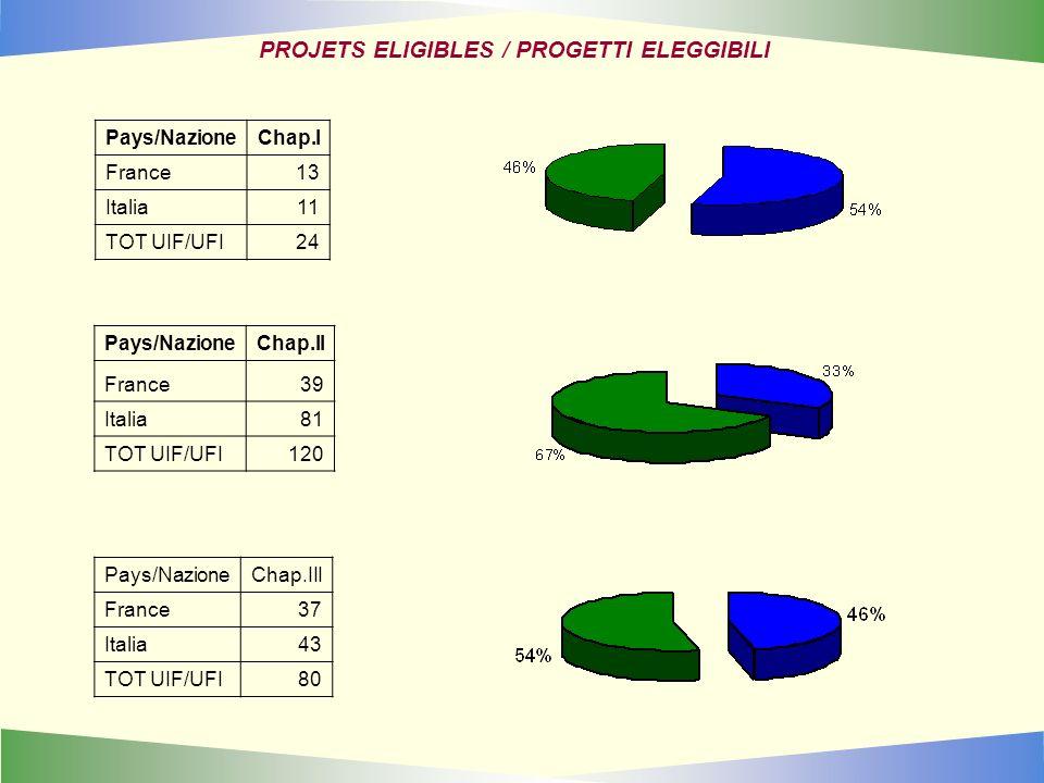 Pays/NazioneChap.I France13 Italia11 TOT UIF/UFI24 PROJETS ELIGIBLES / PROGETTI ELEGGIBILI Pays/NazioneChap.II France39 Italia81 TOT UIF/UFI120 Pays/N
