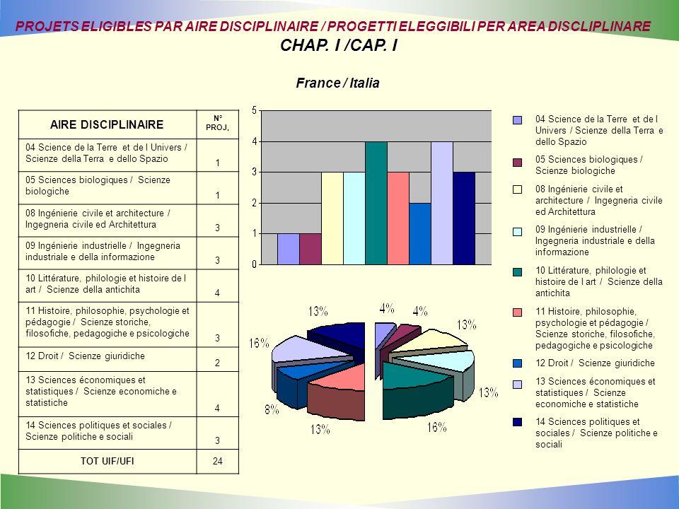 AIRE DISCIPLINAIRE N° PROJ. 04 Science de la Terre et de l Univers / Scienze della Terra e dello Spazio 1 05 Sciences biologiques / Scienze biologiche
