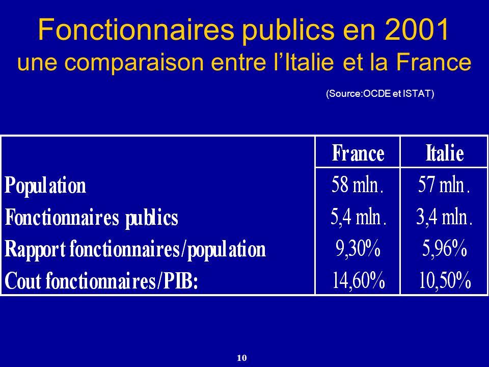 10 Fonctionnaires publics en 2001 une comparaison entre lItalie et la France (Source:OCDE et ISTAT)