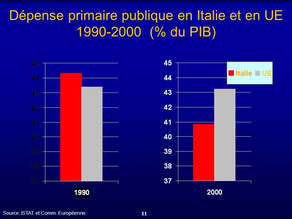 11 Dépense primaire publique en Italie et en UE 1990-2000 (% du PIB) Source: ISTAT et Comm. Européenne