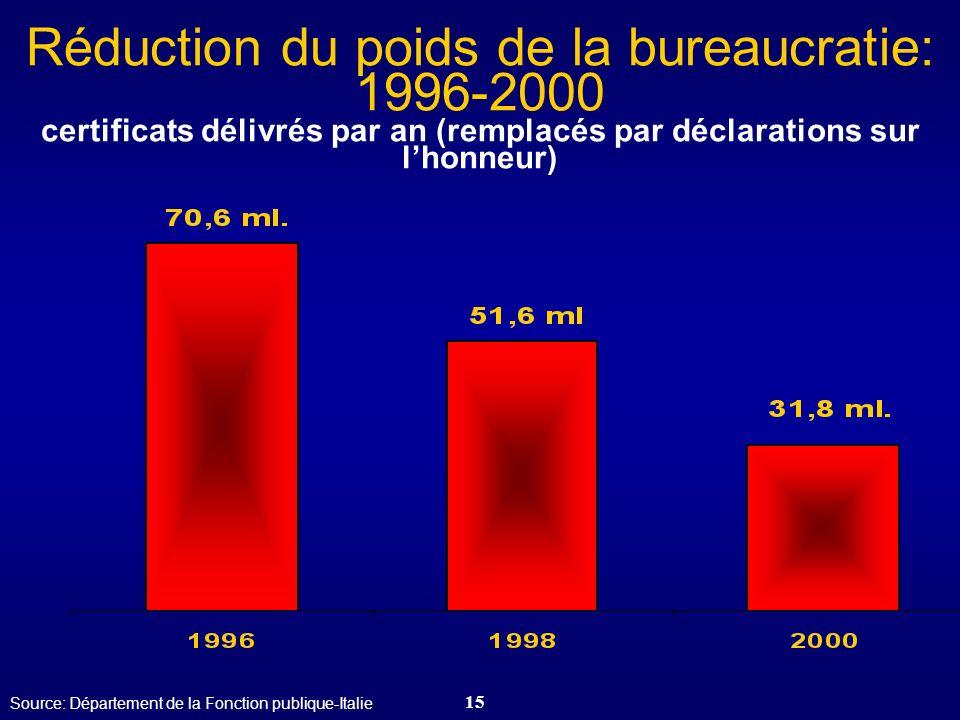 15 Réduction du poids de la bureaucratie: 1996-2000 certificats délivrés par an (remplacés par déclarations sur lhonneur) Source: Département de la Fo