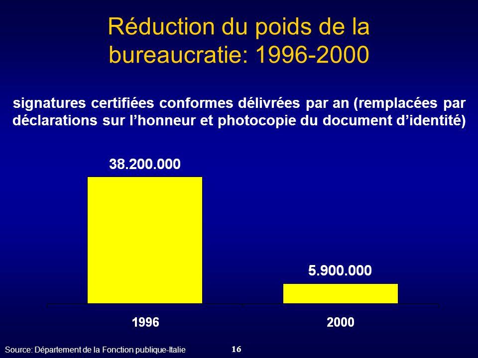 16 Réduction du poids de la bureaucratie: 1996-2000 signatures certifiées conformes délivrées par an (remplacées par déclarations sur lhonneur et phot