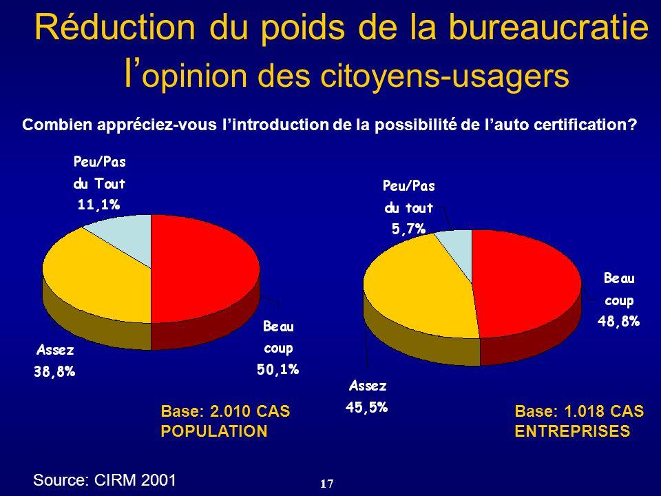 17 Combien appréciez-vous lintroduction de la possibilité de lauto certification? Base: 2.010 CAS POPULATION Base: 1.018 CAS ENTREPRISES Source: CIRM