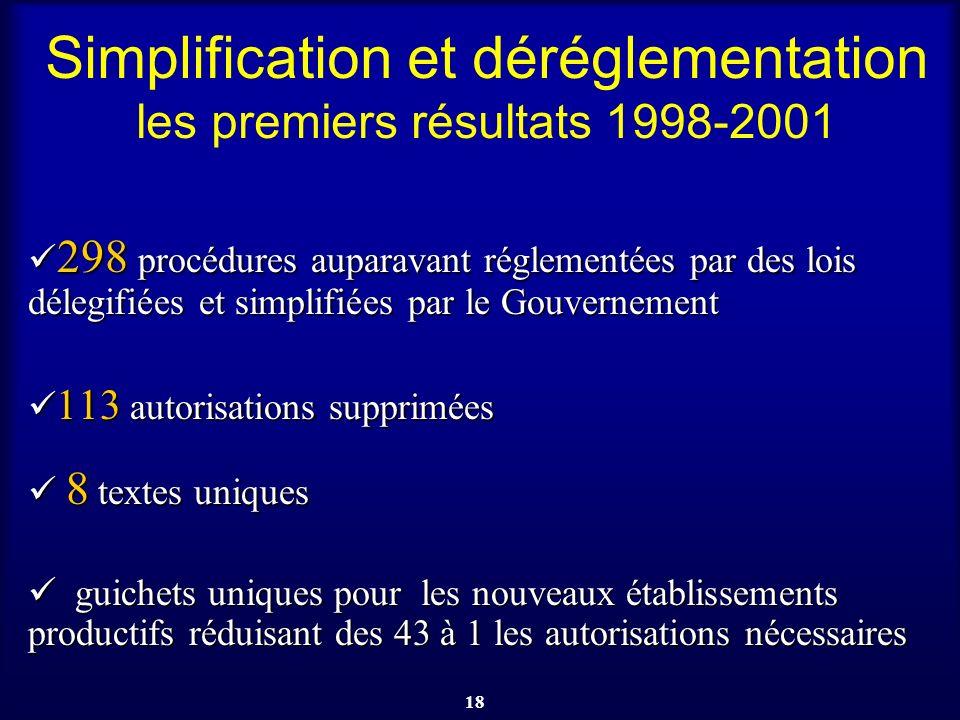 18 Simplification et déréglementation les premiers résultats 1998-2001 298 procédures auparavant réglementées par des lois délegifiées et simplifiées