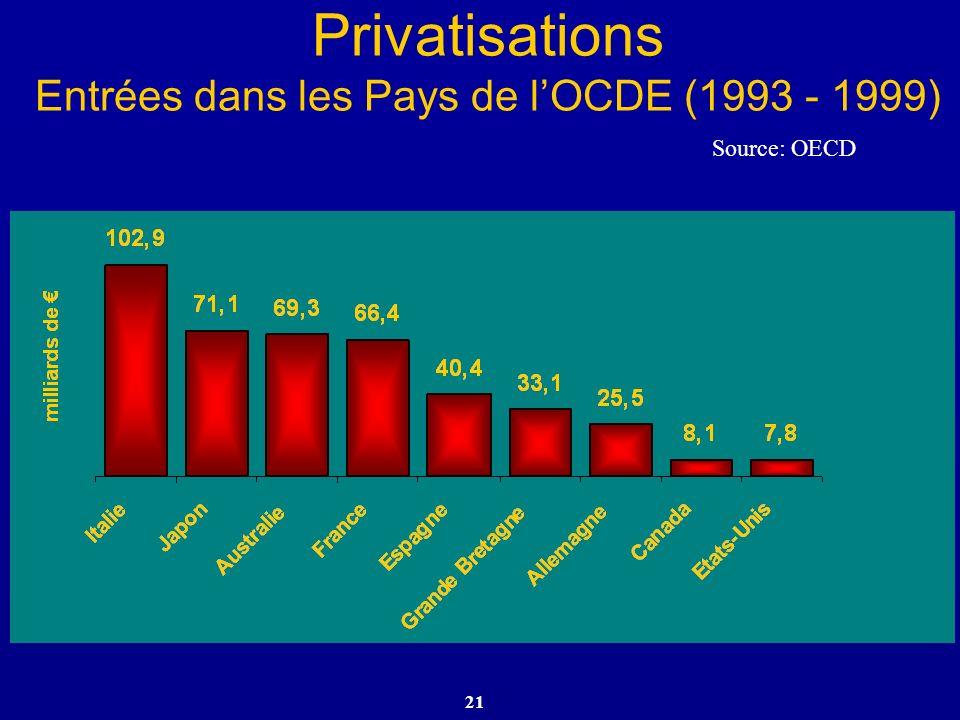 21 Privatisations Entrées dans les Pays de lOCDE (1993 - 1999) Source: OECD