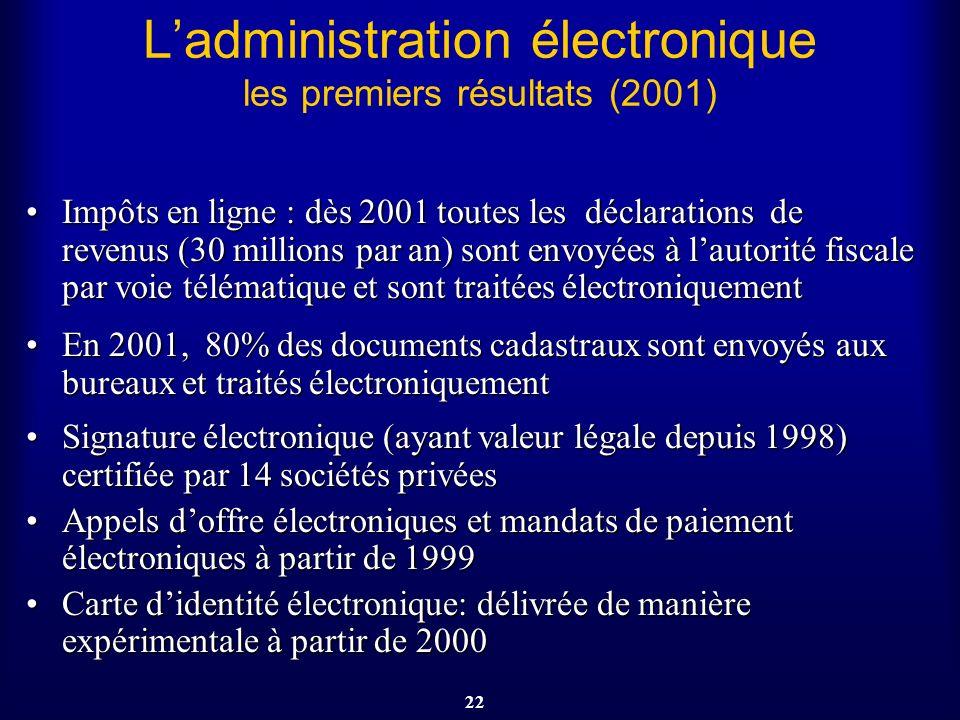 22 Ladministration électronique les premiers résultats (2001) Impôts en ligne : dès 2001 toutes les déclarations de revenus (30 millions par an) sont