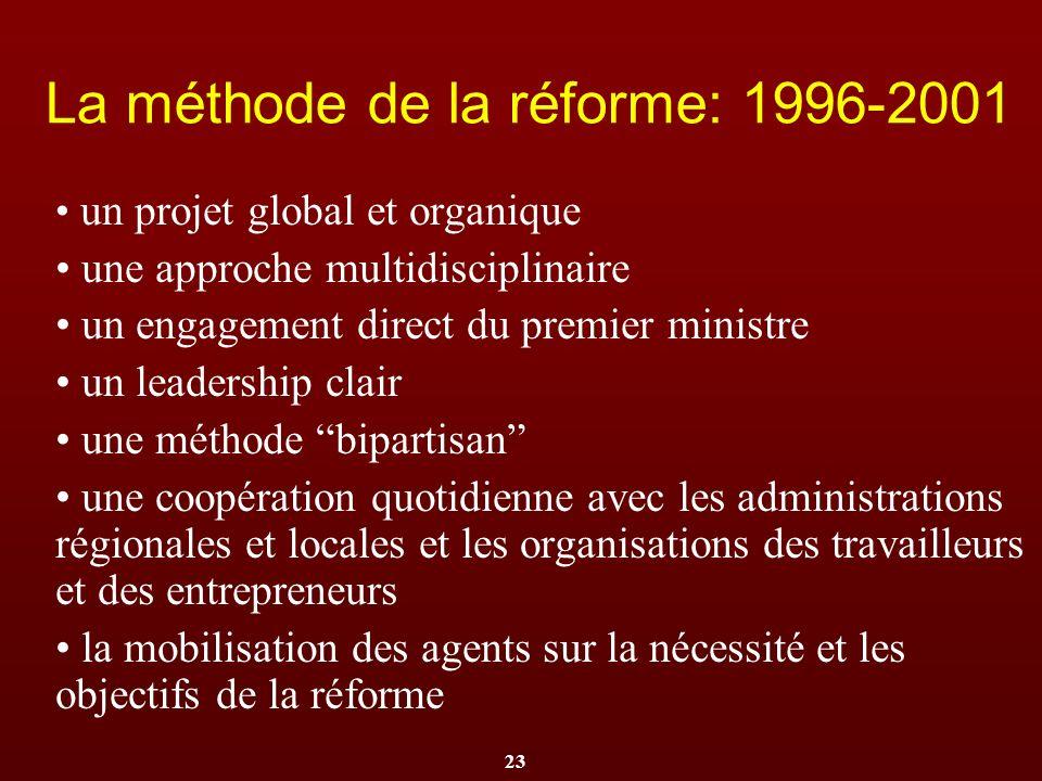 23 La méthode de la réforme: 1996-2001 un projet global et organique une approche multidisciplinaire un engagement direct du premier ministre un leade