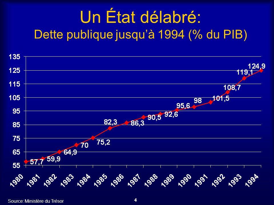 15 Réduction du poids de la bureaucratie: 1996-2000 certificats délivrés par an (remplacés par déclarations sur lhonneur) Source: Département de la Fonction publique-Italie