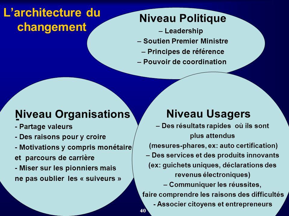 40 Larchitecture du changement Niveau Politique – Leadership – Soutien Premier Ministre – Principes de référence – Pouvoir de coordination Niveau Orga