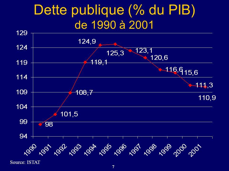 7 Dette publique (% du PIB) de 1990 à 2001 Source: ISTAT
