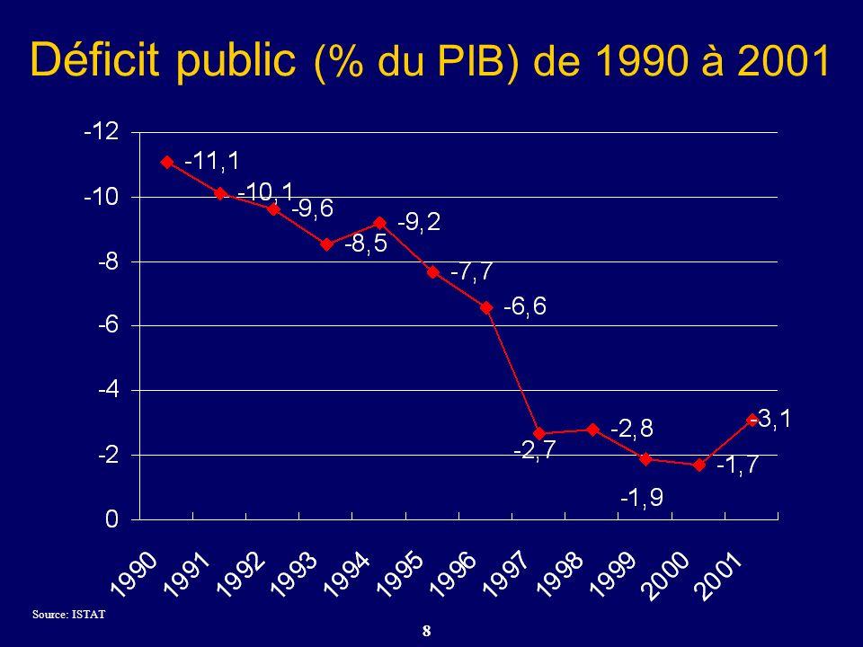 9 Coût du personnel public (% du PIB) de 1990 à 2001 Source: OCDE et ISTAT