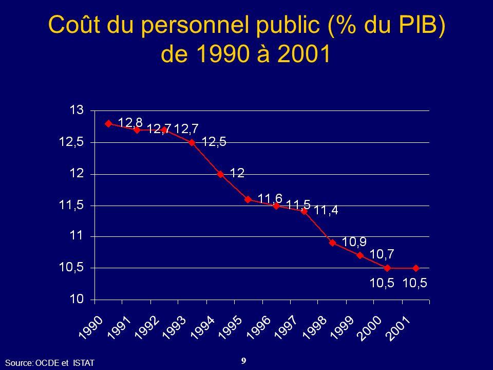 30 Le rapport entre le salaire fixe et variable avant et après la Réforme (hauts fonctionnaires des Autonomies Locales) Avant le décret législatif n.