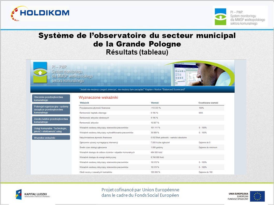 Projet cofinancé par Union Européenne dans le cadre du Fonds Social Européen Système de lobservatoire du secteur municipal de la Grande Pologne Résult