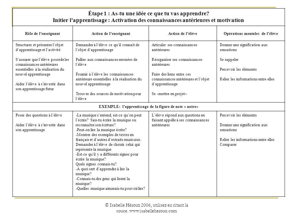 © Isabelle Héroux 2006, utilisez en citant la souce. www.isabelleheroux.com Étape 1 : As-tu une idée ce que tu vas apprendre? Initier lapprentissage :