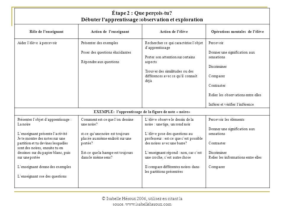 © Isabelle Héroux 2006, utilisez en citant la souce. www.isabelleheroux.com Étape 2 : Que perçois-tu? Débuter lapprentissage :observation et explorati