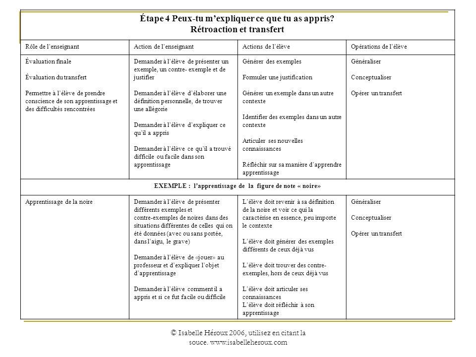 © Isabelle Héroux 2006, utilisez en citant la souce. www.isabelleheroux.com Étape 4 Peux-tu mexpliquer ce que tu as appris? Rétroaction et transfert R