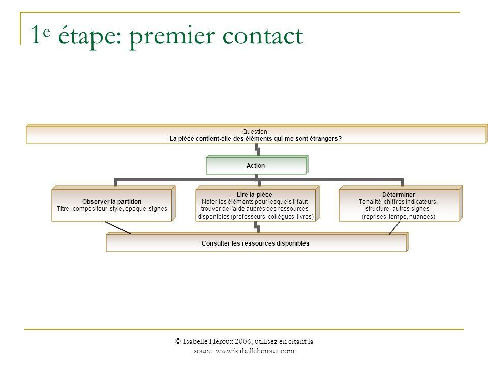 © Isabelle Héroux 2006, utilisez en citant la souce. www.isabelleheroux.com 1 e étape: premier contact