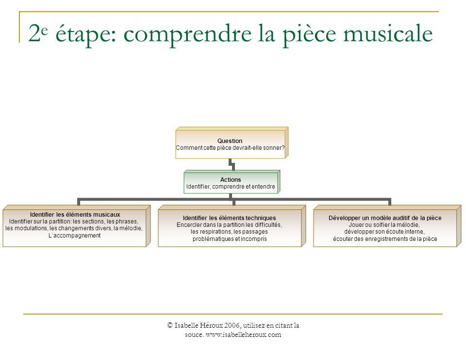 © Isabelle Héroux 2006, utilisez en citant la souce. www.isabelleheroux.com 2 e étape: comprendre la pièce musicale Question Comment cette pièce devra
