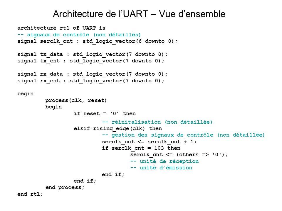 Architecture de lUART – Vue densemble architecture rtl of UART is -- signaux de contrôle (non détaillés) signal serclk_cnt : std_logic_vector(6 downto