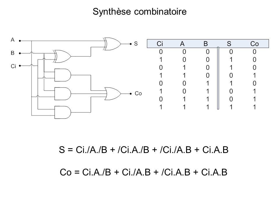 S = Ci./A./B + /Ci.A./B + /Ci./A.B + Ci.A.B Co = Ci.A./B + Ci./A.B + /Ci.A.B + Ci.A.B Synthèse combinatoire