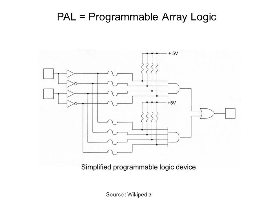 Introduction aux FPGA – Logique programmable Synthèse combinatoire Gate Array (PAL, PLA, GAL) ROM Microcontrôleur ( http://www.schells.com/intellicart.shtml )http://www.schells.com/intellicart.shtml