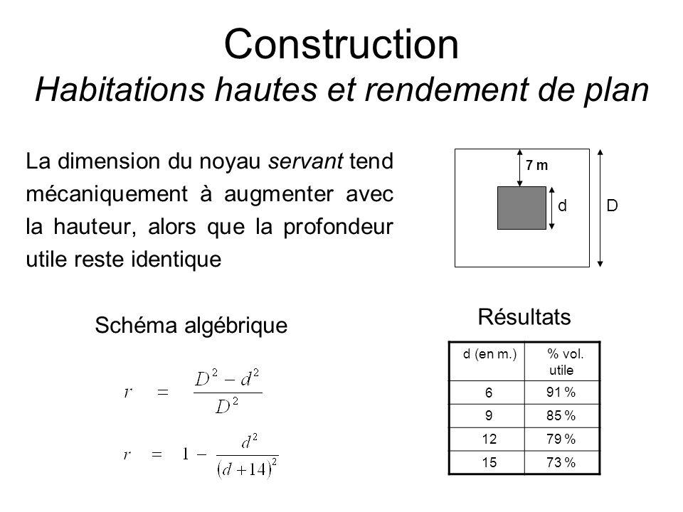 Construction Habitations hautes et rendement de plan La dimension du noyau servant tend mécaniquement à augmenter avec la hauteur, alors que la profon