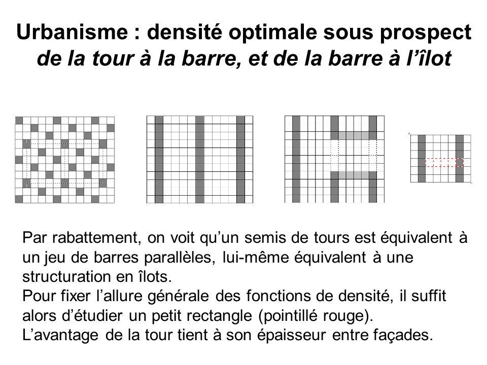 Urbanisme : densité optimale sous prospect de la tour à la barre, et de la barre à lîlot Par rabattement, on voit quun semis de tours est équivalent à