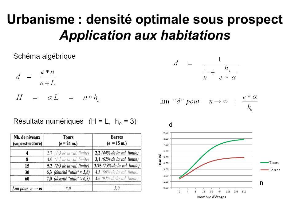 Urbanisme : densité optimale sous prospect Application aux habitations Schéma algébrique Résultats numériques (H = L, h e = 3) d n