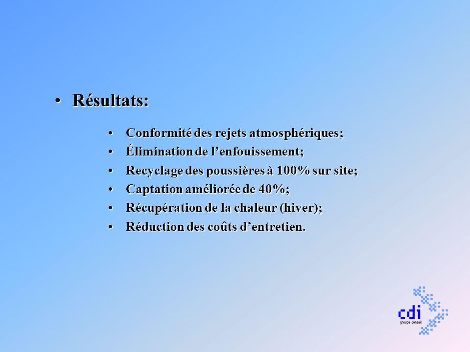 Résultats:Résultats: Conformité des rejets atmosphériques;Conformité des rejets atmosphériques; Élimination de lenfouissement;Élimination de lenfouiss