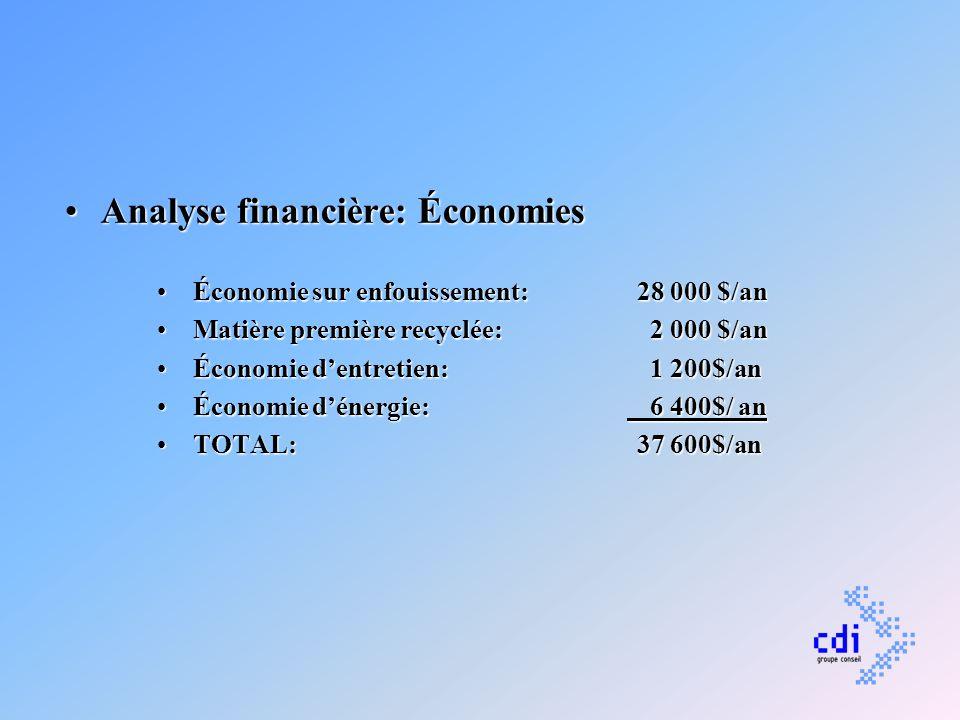Analyse financière: ÉconomiesAnalyse financière: Économies Économie sur enfouissement: 28 000 $/anÉconomie sur enfouissement: 28 000 $/an Matière prem