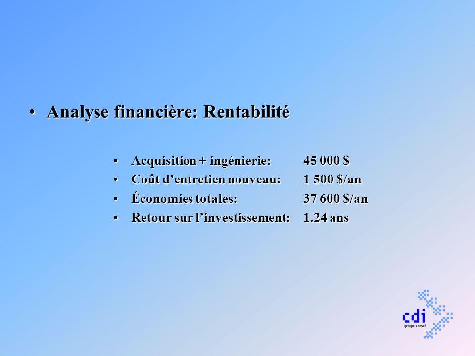Analyse financière: RentabilitéAnalyse financière: Rentabilité Acquisition + ingénierie: 45 000 $Acquisition + ingénierie: 45 000 $ Coût dentretien no