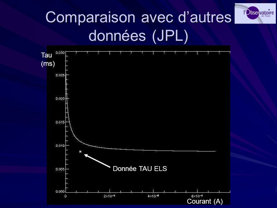 Comparaison avec dautres données (JPL) Tau (ms) Courant (A) Donnée TAU ELS