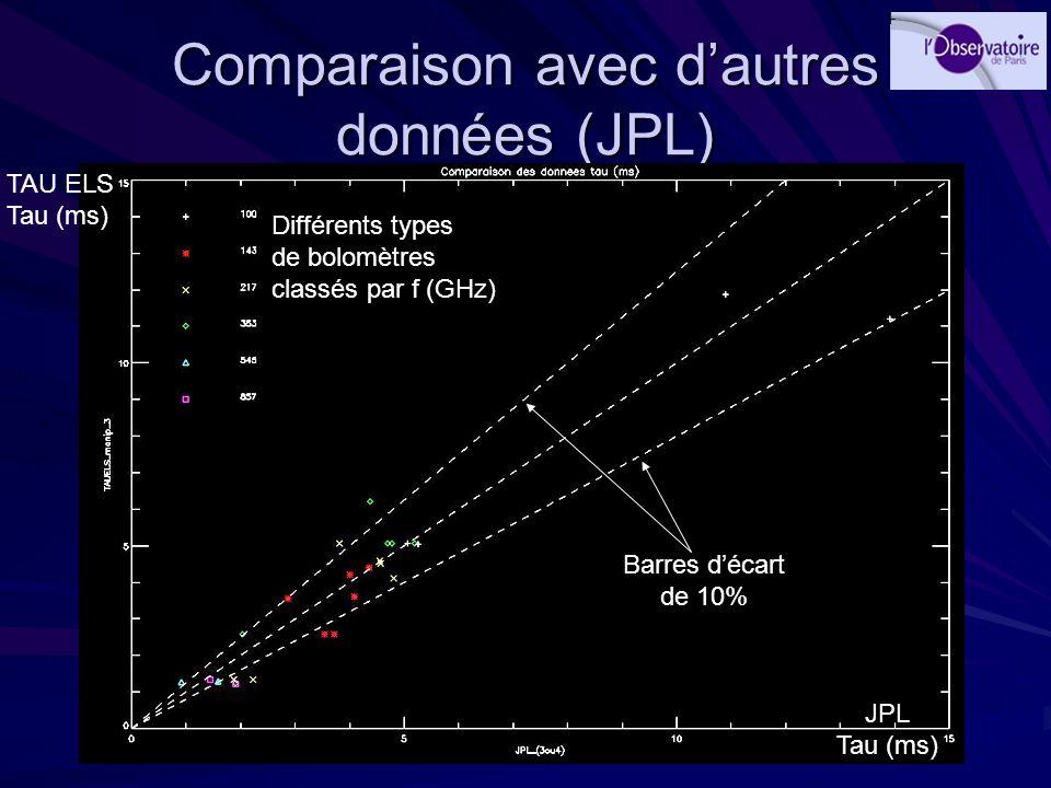 Comparaison avec dautres données (JPL) Différents types de bolomètres classés par f (GHz) Barres décart de 10% TAU ELS Tau (ms) JPL Tau (ms)