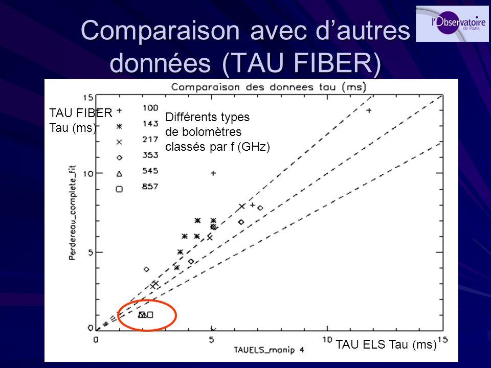 Comparaison avec dautres données (TAU FIBER) Différents types de bolomètres classés par f (GHz) TAU ELS Tau (ms) TAU FIBER Tau (ms)