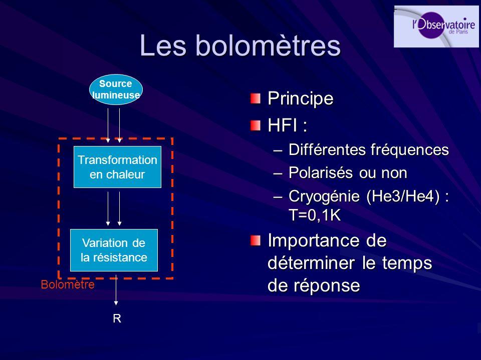 Les bolomètres Principe HFI : –Différentes fréquences –Polarisés ou non –Cryogénie (He3/He4) : T=0,1K Importance de déterminer le temps de réponse Tra