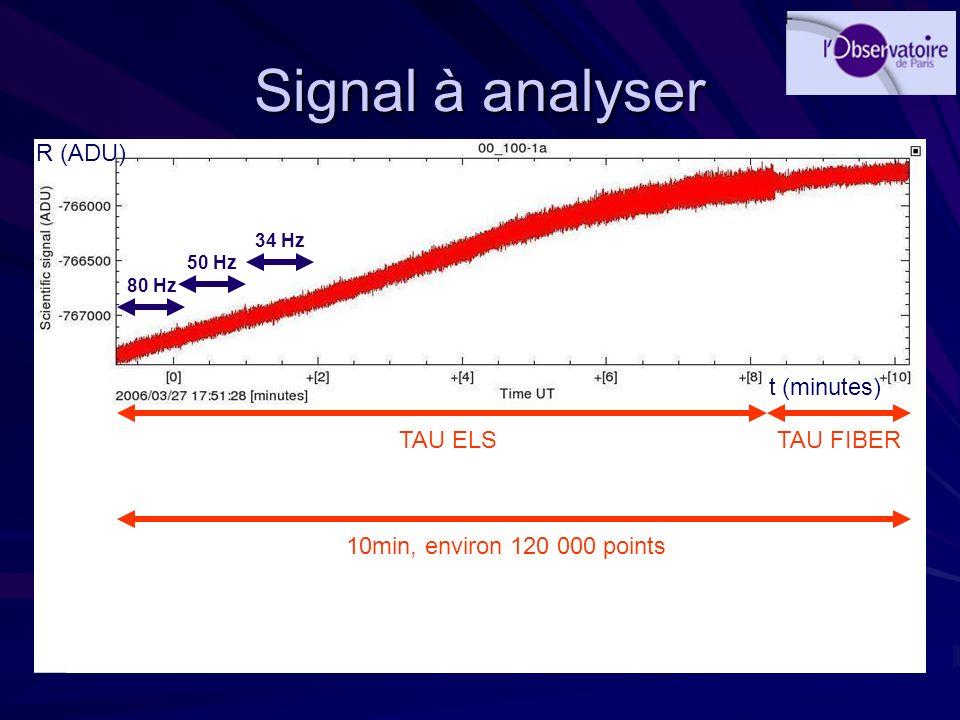 Signal à analyser 80 Hz 50 Hz 34 Hz 10min, environ 120 000 points TAU ELSTAU FIBER R (ADU) t (minutes)
