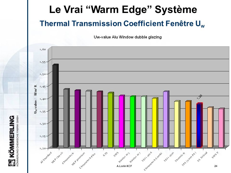 A.Lorin KCF23 Le Vrai sytème Warm Edge Coefficient de transmission thermique fenêtre U w U w = thermal transmission coeff. Window [W/(m 2 K)] U g = th