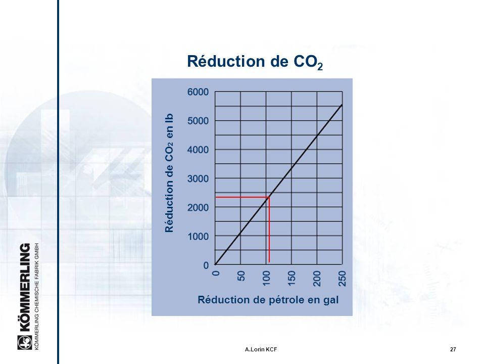 A.Lorin KCF26 CO 2 Reduction