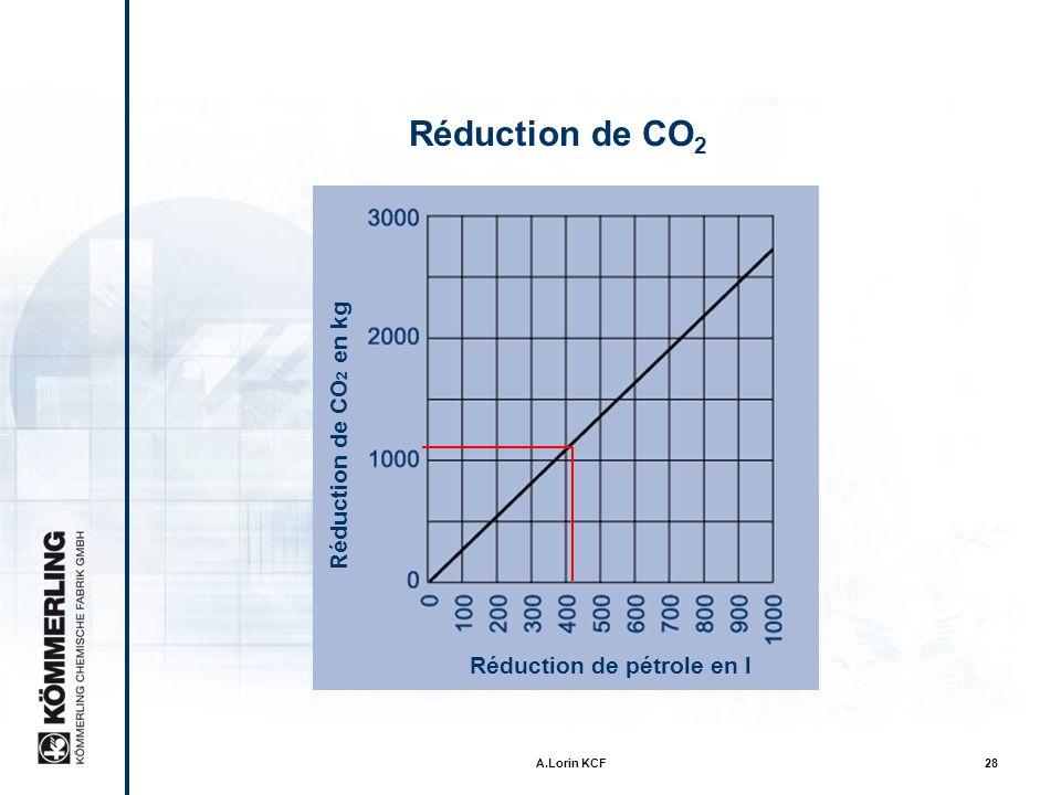 A.Lorin KCF27 Réduction de CO 2 Le vrai système bord chaud Réduction de pétrole en gal Réduction de CO 2 en lb