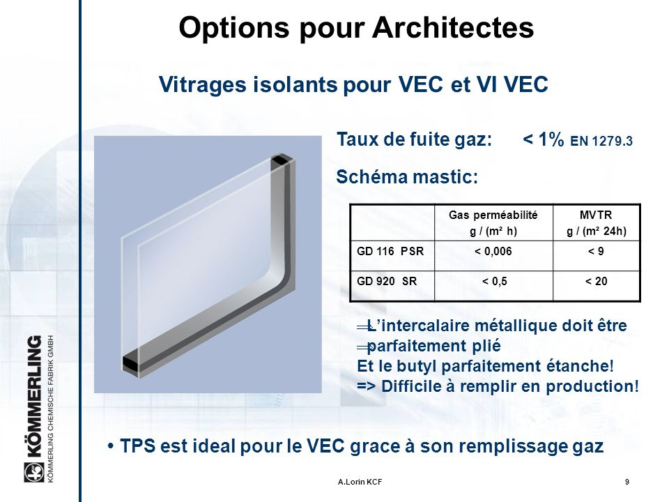 A.Lorin KCF29 Revue First Insulating glass with thermoplastic spacer Insulating glass for Automotive Industry Presentation of TPS-System TPS in vertical application 42 TPS-Lines installed First TPS-Line in Australia First TPS-Line USA First TPS-Line in Japan 3 TPS-Lines installed 47 TPS-Lines installed 1974 1998 1999 2005 2006 2007 1996 1995 1994 1988 2008 56 TPS-Lines installed 58 TPS-Lines installed 3 lignes additionnelles vont êtres installées 2009