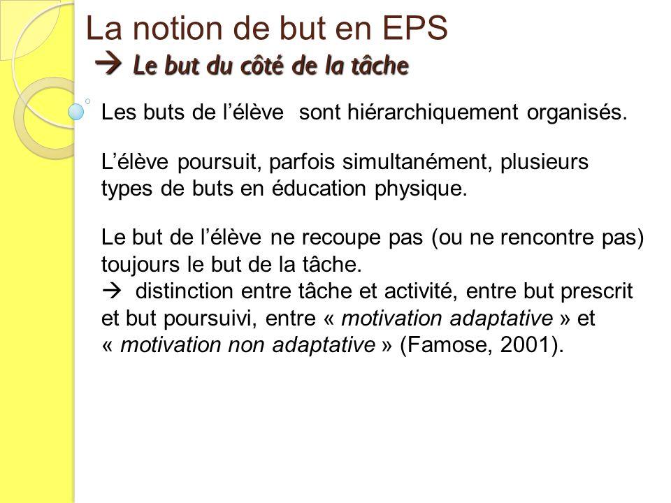 Le but du côté de la tâche Le but du côté de la tâche La notion de but en EPS Les buts de lélève sont hiérarchiquement organisés. Lélève poursuit, par