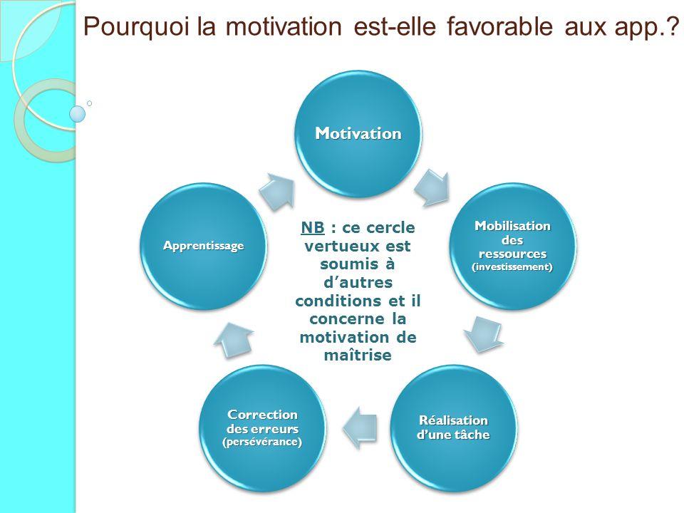 Pourquoi la motivation est-elle favorable aux app.? Motivation Mobilisation des ressources (investissement) Réalisation dune tâche Correction des erre